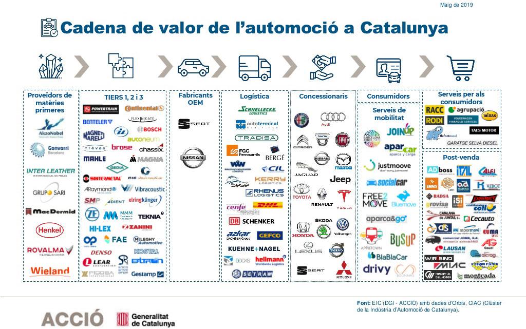 Automoció a Catalunya: empreses que conformen la cadena de valor del sector