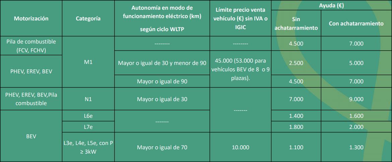 Intensitat dels ajuts del Pla Moves III segons el tipus de vehicles